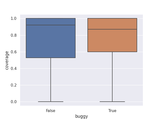 Box plots of the code coverage for bug-introducing vs clean patches