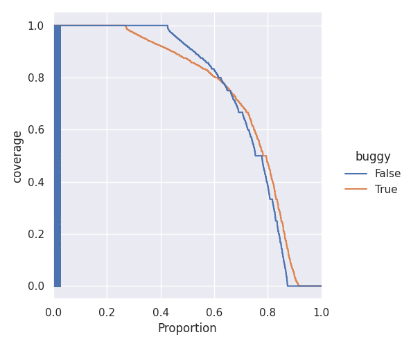 Distributions of bug-introducing vs clean patch coverage