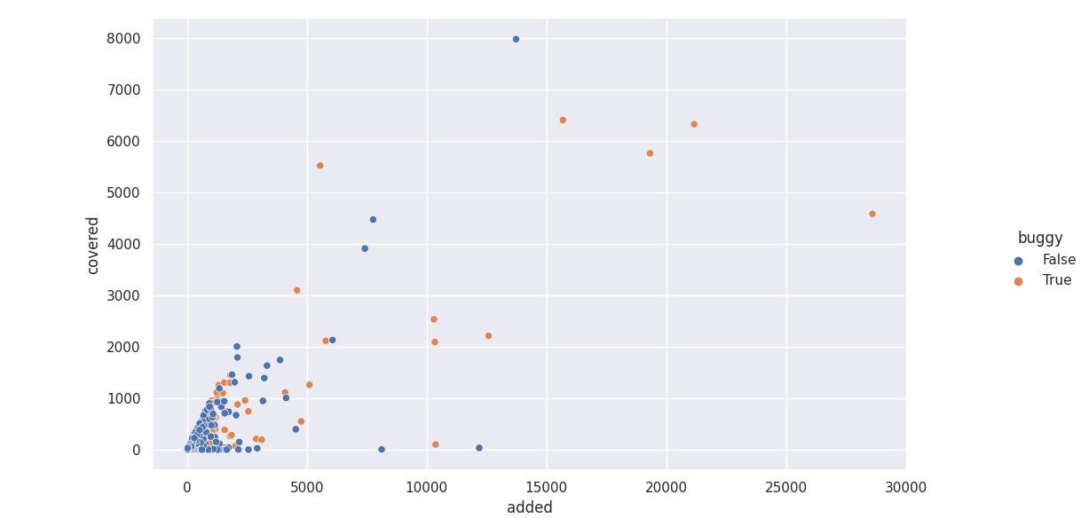 Scatter plot of lines added/covered by bug-introducing vs clean patches