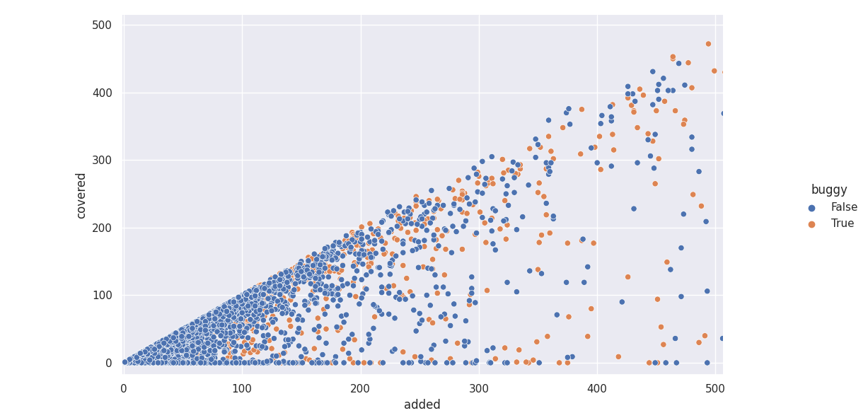 Zoomed scatter plot of lines added/covered by bug-introducing vs clean patches